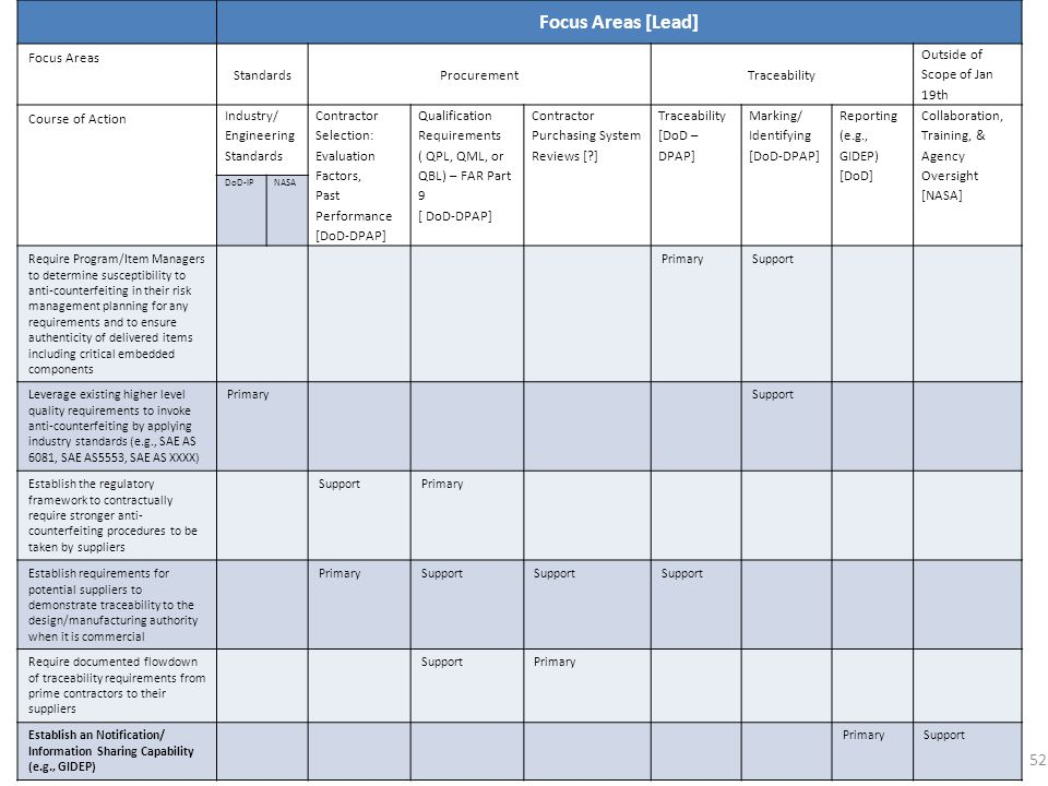 Focus Areas [Lead] Focus Areas Standards Procurement Traceability